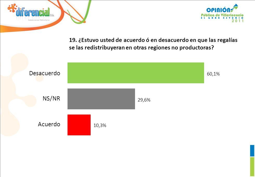 19. ¿Estuvo usted de acuerdo ó en desacuerdo en que las regalías se las redistribuyeran en otras regiones no productoras? 10,3% 29,6% 60,1% Desacuerdo