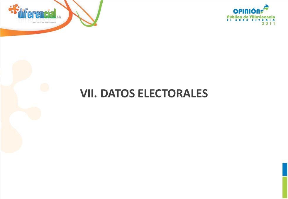 VII. DATOS ELECTORALES
