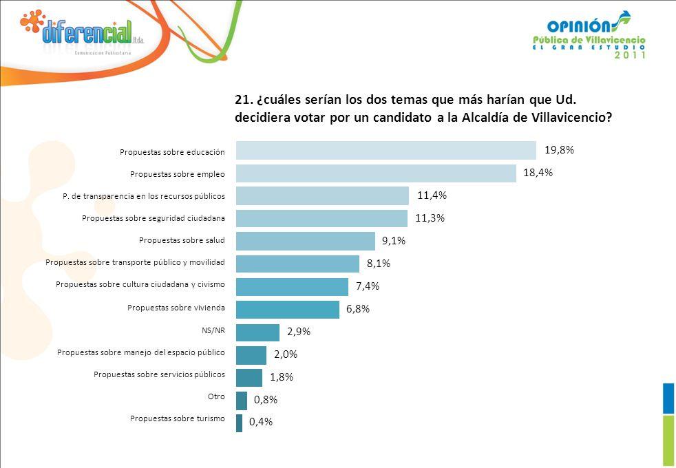 0,4% 0,8% 1,8% 2,0% 2,9% 6,8% 7,4% 8,1% 9,1% 11,3% 11,4% 18,4% 19,8% Propuestas sobre educación Propuestas sobre empleo P.