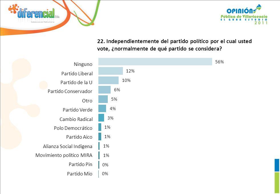 22. Independientemente del partido político por el cual usted vote, ¿normalmente de qué partido se considera? 0% 1% 3% 4% 5% 6% 10% 12% 56% Ninguno Pa