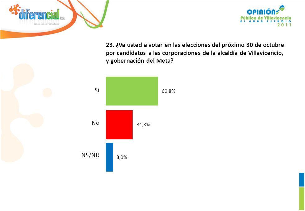 23. ¿Va usted a votar en las elecciones del próximo 30 de octubre por candidatos a las corporaciones de la alcaldía de Villavicencio, y gobernación de