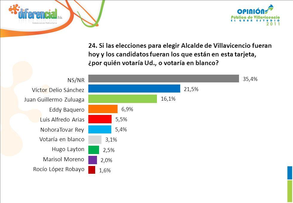 24. Si las elecciones para elegir Alcalde de Villavicencio fueran hoy y los candidatos fueran los que están en esta tarjeta, ¿por quién votaría Ud., o