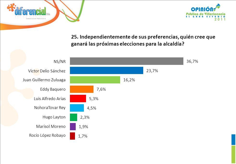 25. Independientemente de sus preferencias, quién cree que ganará las próximas elecciones para la alcaldía? 1,7% 1,9% 2,3% 4,5% 5,3% 7,6% 16,2% 23,7%