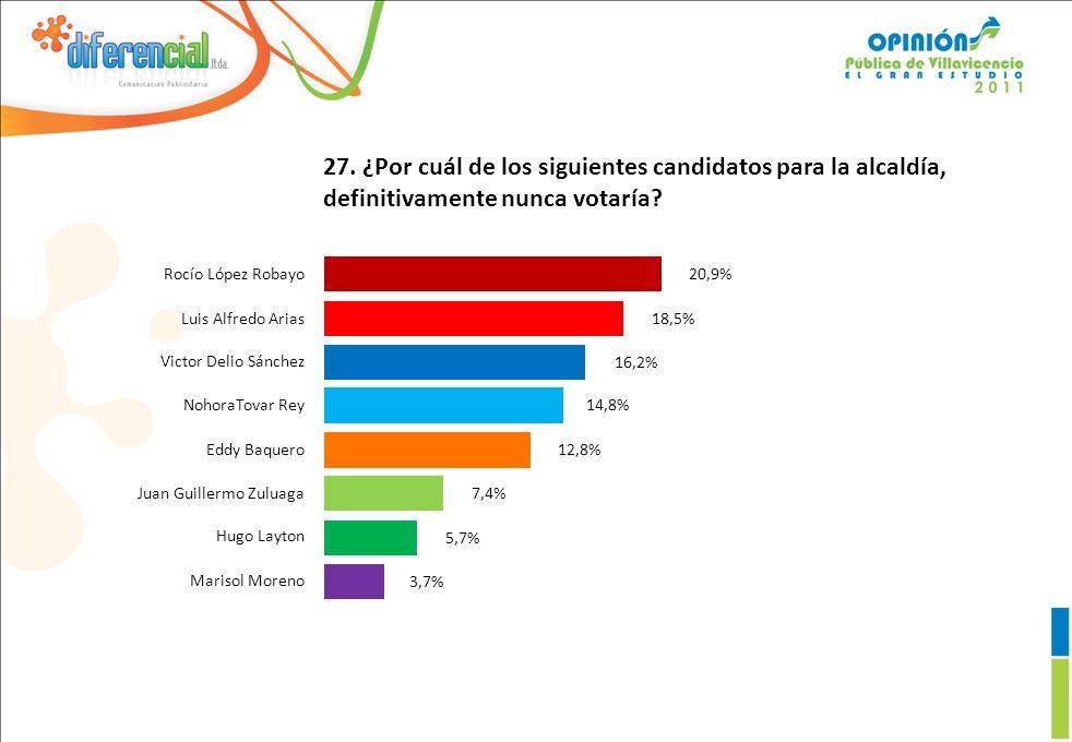 27.¿Por cuál de los siguientes candidatos para la alcaldía, definitivamente nunca votaría.