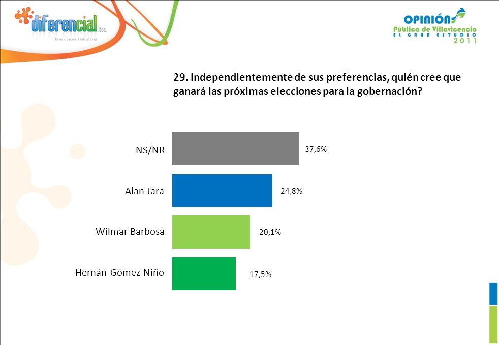 29. Independientemente de sus preferencias, quién cree que ganará las próximas elecciones para la gobernación? 17,5% 20,1% 24,8% 37,6% NS/NR Alan Jara