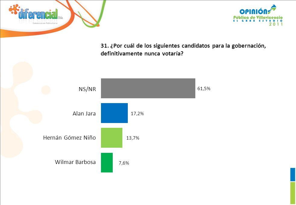 31.¿Por cuál de los siguientes candidatos para la gobernación, definitivamente nunca votaría.