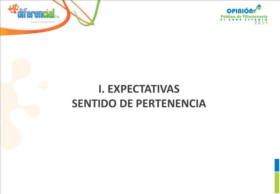 I. EXPECTATIVAS SENTIDO DE PERTENENCIA