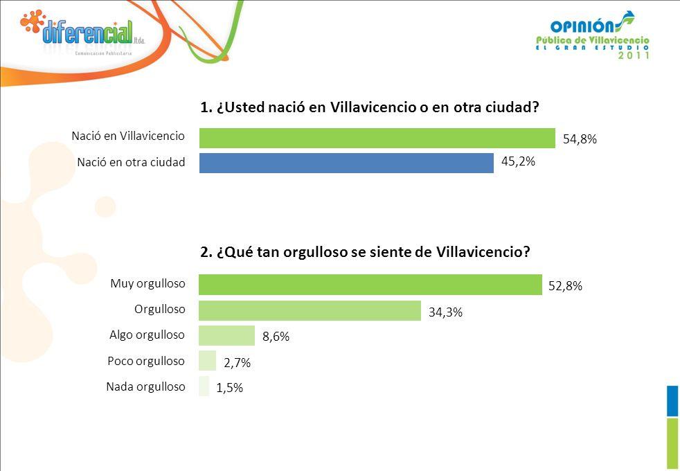 45,2% 54,8% 1.¿Usted nació en Villavicencio o en otra ciudad.