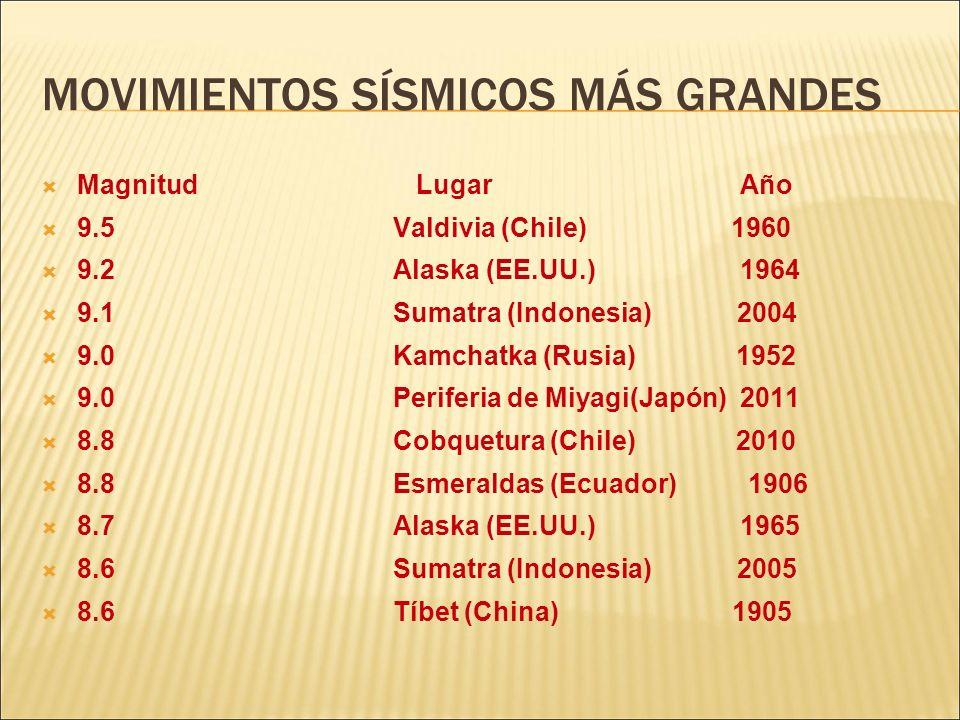 MOVIMIENTOS SÍSMICOS MÁS GRANDES Magnitud Lugar Año 9.5 Valdivia (Chile) 1960 9.2 Alaska (EE.UU.) 1964 9.1 Sumatra (Indonesia) 2004 9.0 Kamchatka (Rus