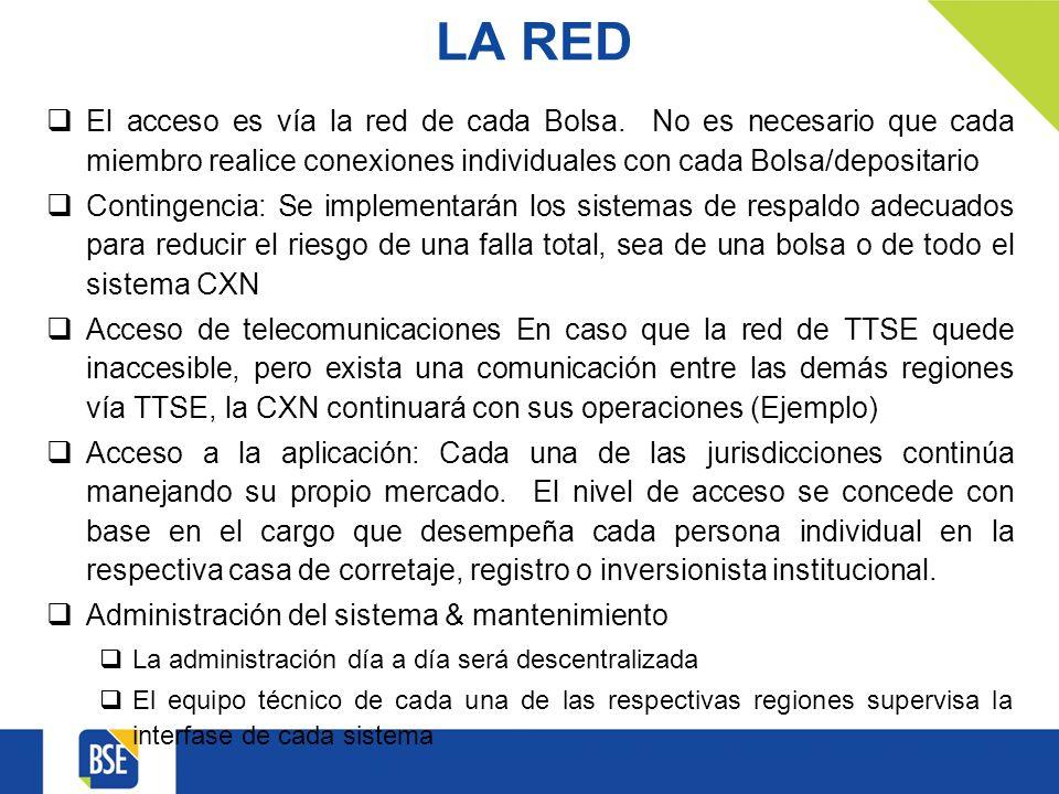 LA RED El acceso es vía la red de cada Bolsa.