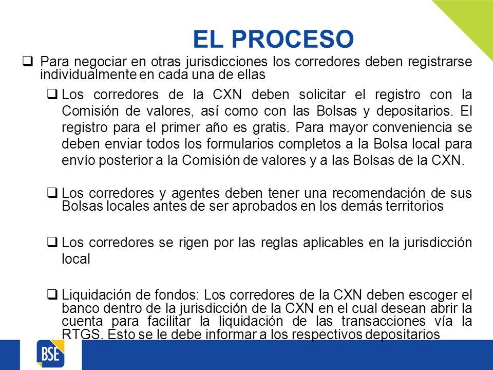 EL PROCESO Para negociar en otras jurisdicciones los corredores deben registrarse individualmente en cada una de ellas Los corredores de la CXN deben solicitar el registro con la Comisión de valores, así como con las Bolsas y depositarios.
