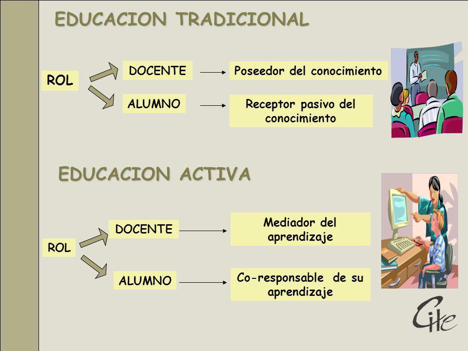 EDUCACION TRADICIONAL ROL DOCENTE ALUMNO Poseedor del conocimiento Receptor pasivo del conocimiento EDUCACION ACTIVA ROL DOCENTE ALUMNO Mediador del aprendizaje Co-responsable de su aprendizaje
