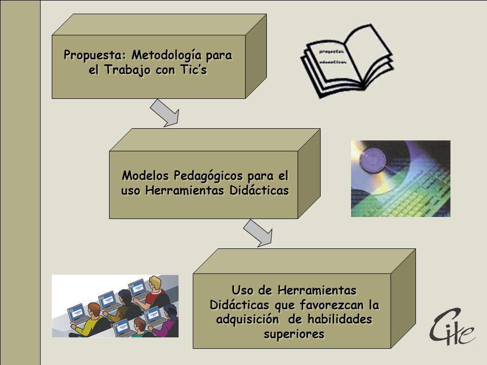 Uso de Herramientas Didácticas que favorezcan la adquisición de habilidades superiores Modelos Pedagógicos para el uso Herramientas Didácticas Propuesta: Metodología para el Trabajo con Tics