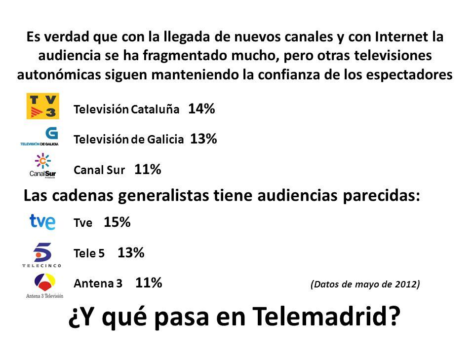La audiencia de Telemadrid, en junio de 2012, fue del 6% Los madrileños han dejado de ver Telemadrid, la televisión pública que todos pagamos.
