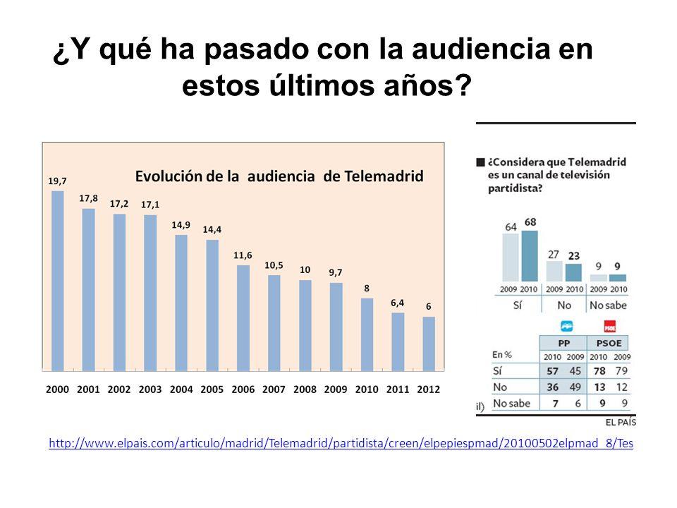 http://www.elpais.com/articulo/madrid/Telemadrid/partidista/creen/elpepiespmad/20100502elpmad_8/Tes ¿Y qué ha pasado con la audiencia en estos últimos años?