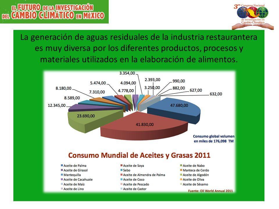 La generación de aguas residuales de la industria restaurantera es muy diversa por los diferentes productos, procesos y materiales utilizados en la el