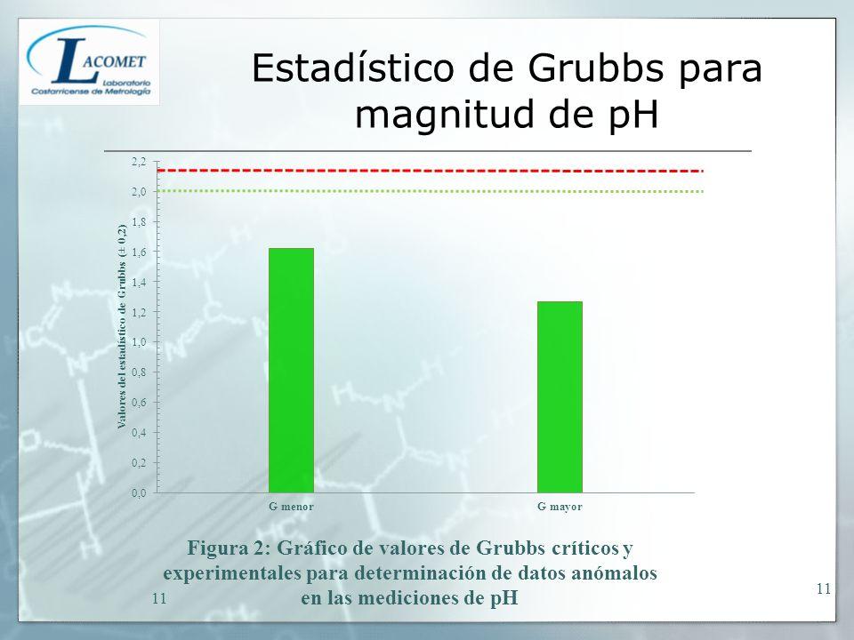 Estadístico de Grubbs para magnitud de pH 11