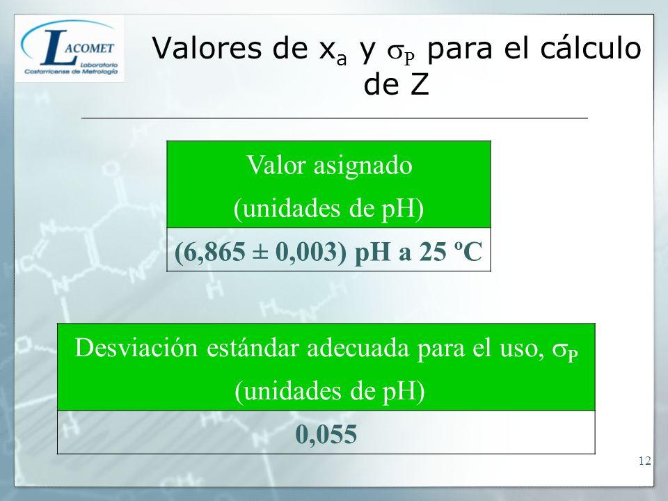 Valores de x a y P para el cálculo de Z Valor asignado (unidades de pH) (6,865 ± 0,003) pH a 25 ºC Desviación estándar adecuada para el uso, P (unidades de pH) 0,055 12