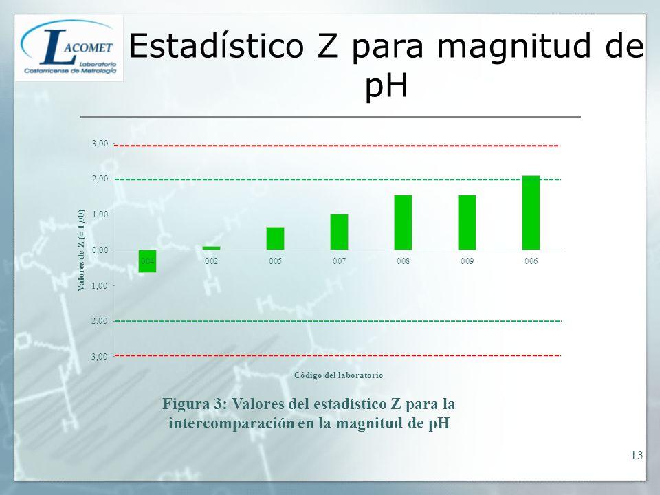 Estadístico Z para magnitud de pH 13
