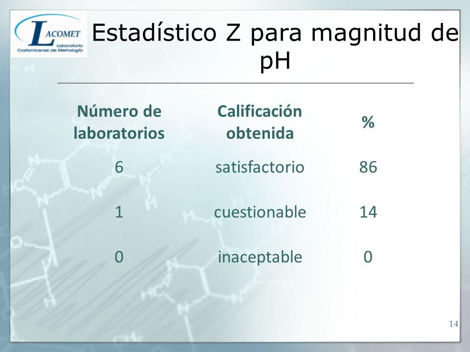 Estadístico Z para magnitud de pH Número de laboratorios Calificación obtenida % 6satisfactorio86 1cuestionable14 0inaceptable0 14