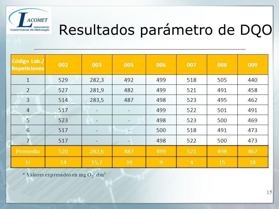 Resultados parámetro de DQO * Valores expresados en mg O 2 / dm 3 Código Lab./ Repeticiones 002003005006007008009 1529282,3492499518505440 2527281,948