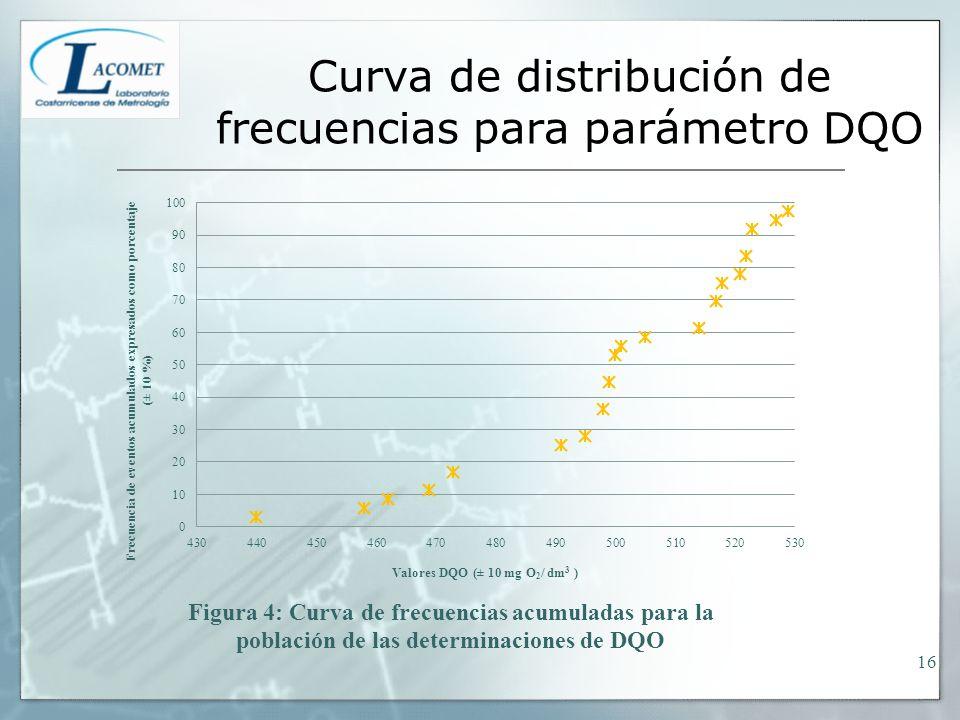 Curva de distribución de frecuencias para parámetro DQO 16