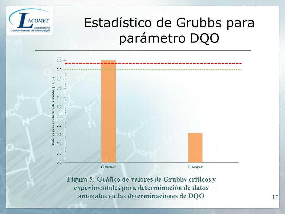 Estadístico de Grubbs para parámetro DQO 17