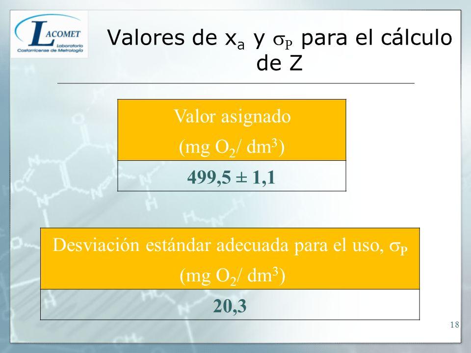 Valores de x a y P para el cálculo de Z Valor asignado (mg O 2 / dm 3 ) 499,5 ± 1,1 Desviación estándar adecuada para el uso, P (mg O 2 / dm 3 ) 20,3