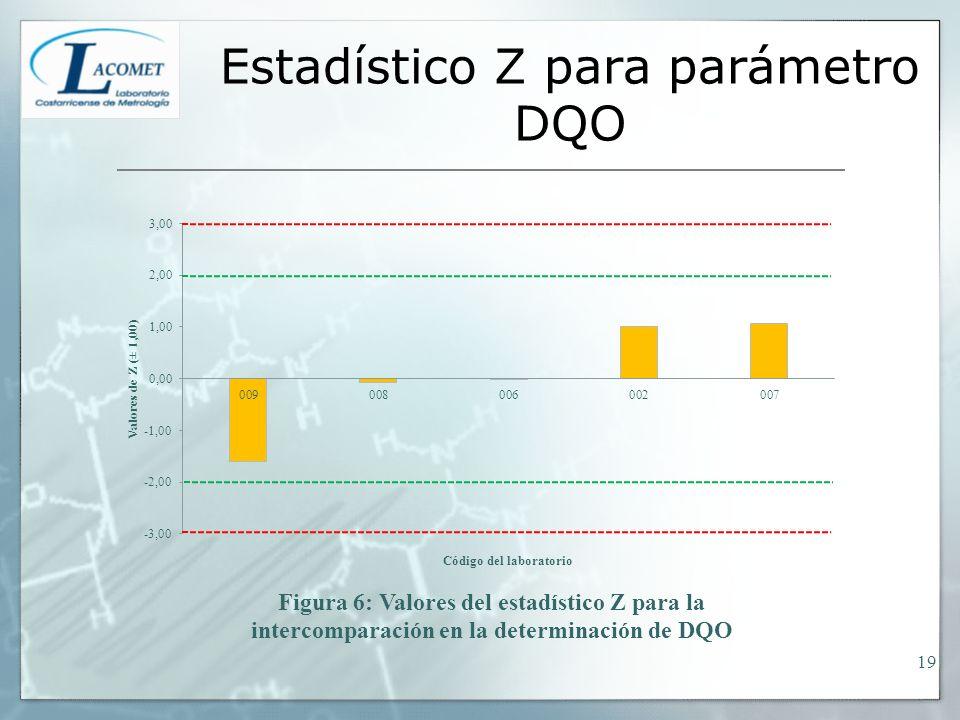 Estadístico Z para parámetro DQO 19