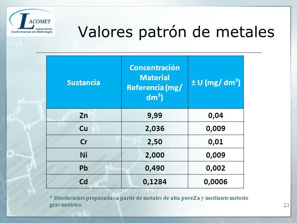 Valores patrón de metales Sustancia Concentración Material Referencia (mg/ dm 3 ) ± U (mg/ dm 3 ) Zn9,990,04 Cu2,0360,009 Cr2,500,01 Ni2,0000,009 Pb0,4900,002 Cd0,12840,0006 * Disoluciones preparadas a partir de metales de alta pureZa y mediante método gravimétrico 21