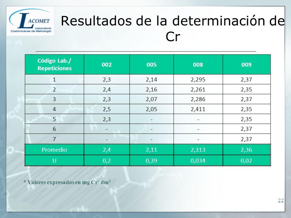Resultados de la determinación de Cr * Valores expresados en mg Cr/ dm 3 Código Lab./ Repeticiones 002005008009 12,32,142,2952,37 22,42,162,2612,35 32,32,072,2862,37 42,52,052,4112,35 52,3--2,35 6---2,37 7--- Promedio2,42,112,3132,36 U0,20,390,0340,02 22