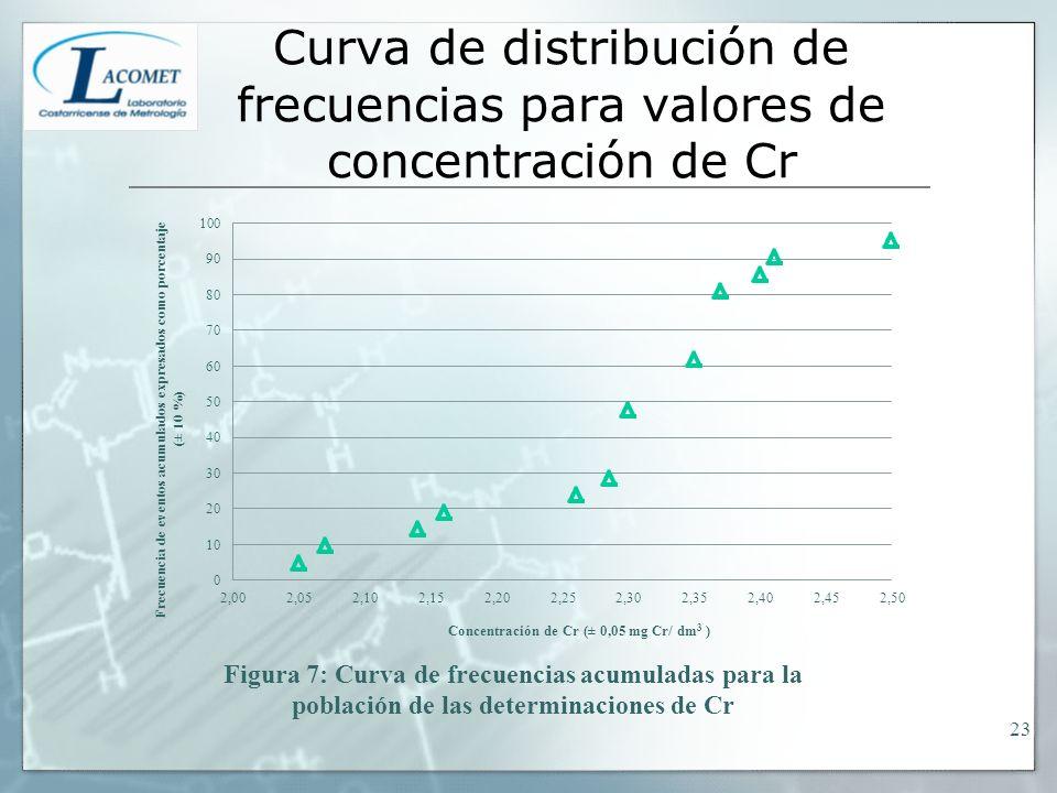 Curva de distribución de frecuencias para valores de concentración de Cr 23