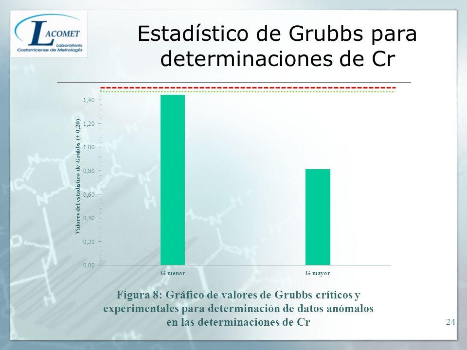 Estadístico de Grubbs para determinaciones de Cr 24