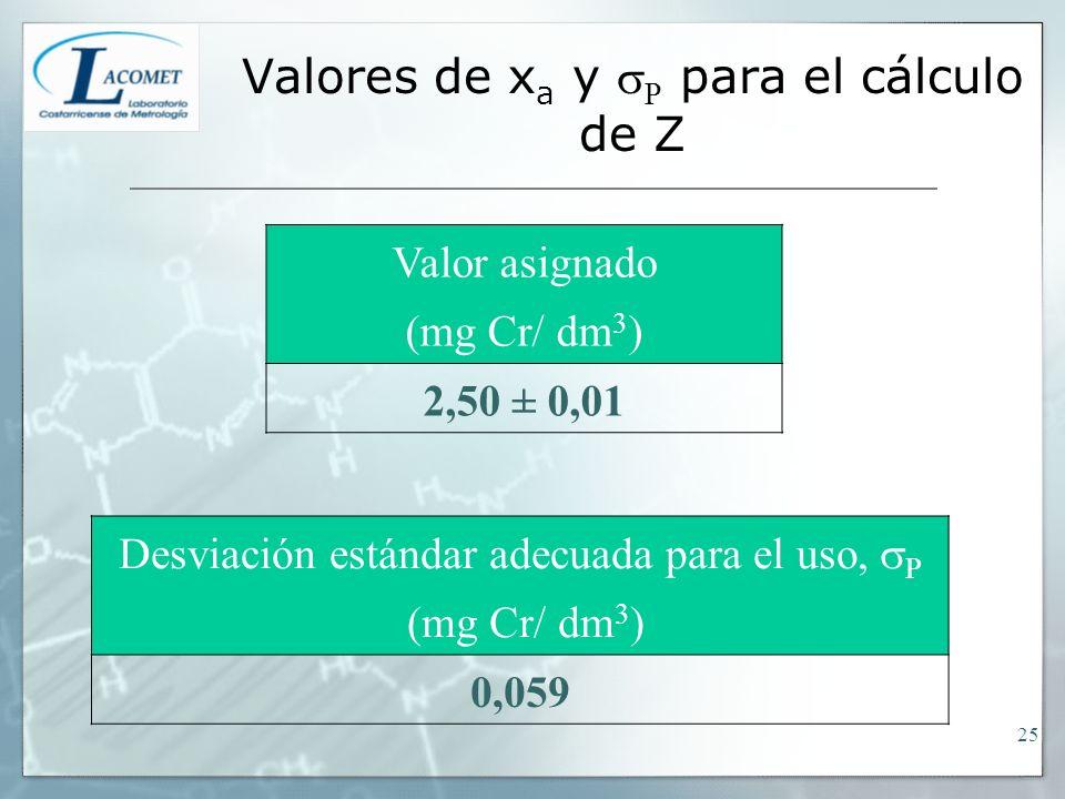 Valores de x a y P para el cálculo de Z Valor asignado (mg Cr/ dm 3 ) 2,50 ± 0,01 Desviación estándar adecuada para el uso, P (mg Cr/ dm 3 ) 0,059 25