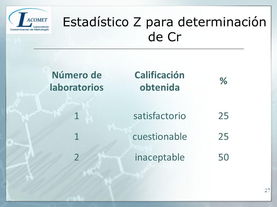 Estadístico Z para determinación de Cr Número de laboratorios Calificación obtenida % 1satisfactorio25 1cuestionable25 2inaceptable50 27