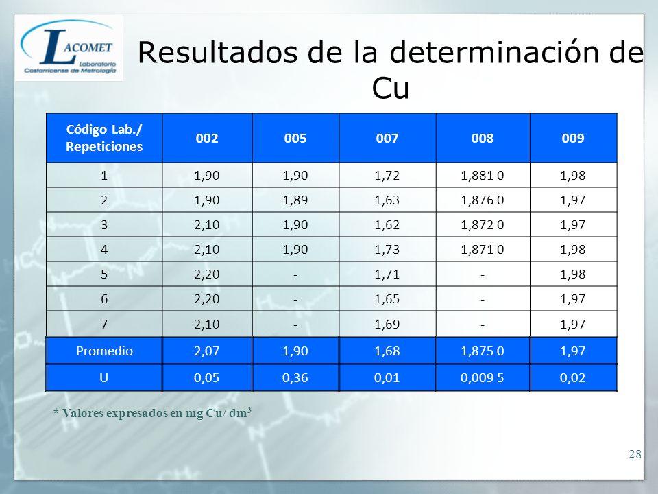 Resultados de la determinación de Cu * Valores expresados en mg Cu/ dm 3 Código Lab./ Repeticiones 002005007008009 11,90 1,721,881 01,98 21,901,891,63