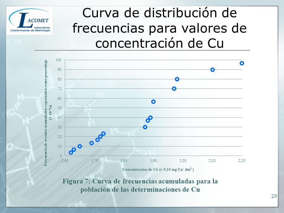 Curva de distribución de frecuencias para valores de concentración de Cu 29