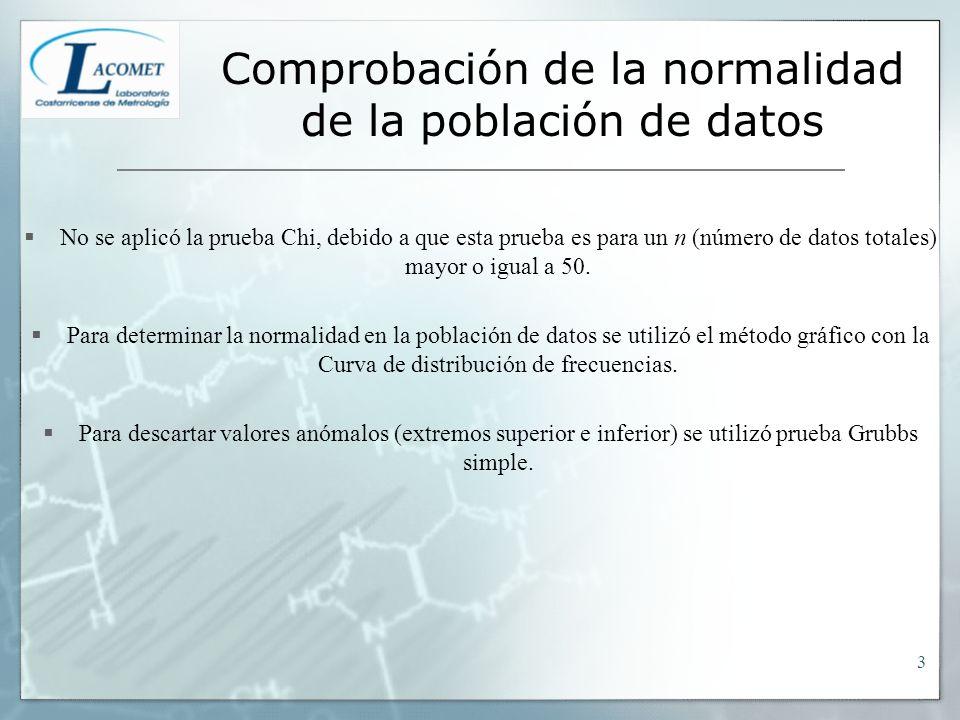 Comprobación de la normalidad de la población de datos No se aplicó la prueba Chi, debido a que esta prueba es para un n (número de datos totales) mayor o igual a 50.