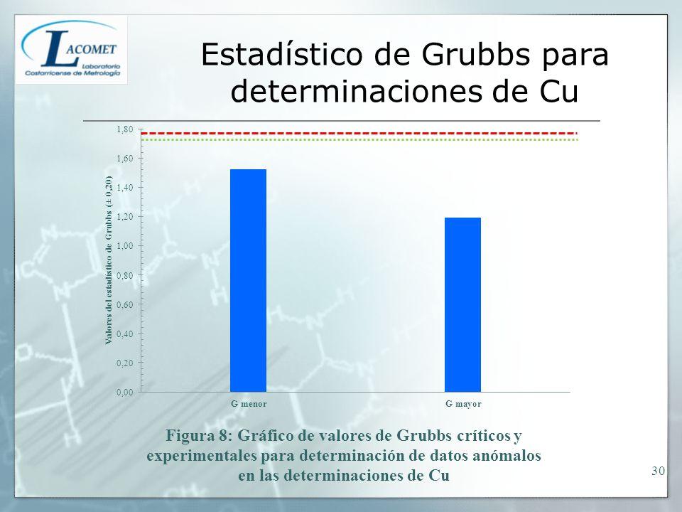 Estadístico de Grubbs para determinaciones de Cu 30