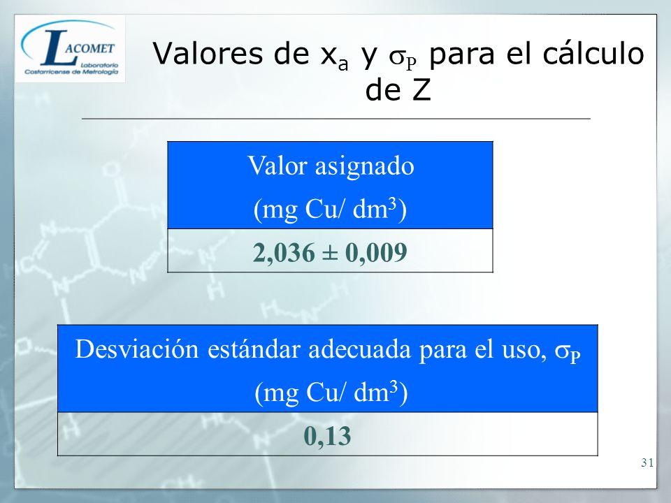 Valores de x a y P para el cálculo de Z Valor asignado (mg Cu/ dm 3 ) 2,036 ± 0,009 Desviación estándar adecuada para el uso, P (mg Cu/ dm 3 ) 0,13 31