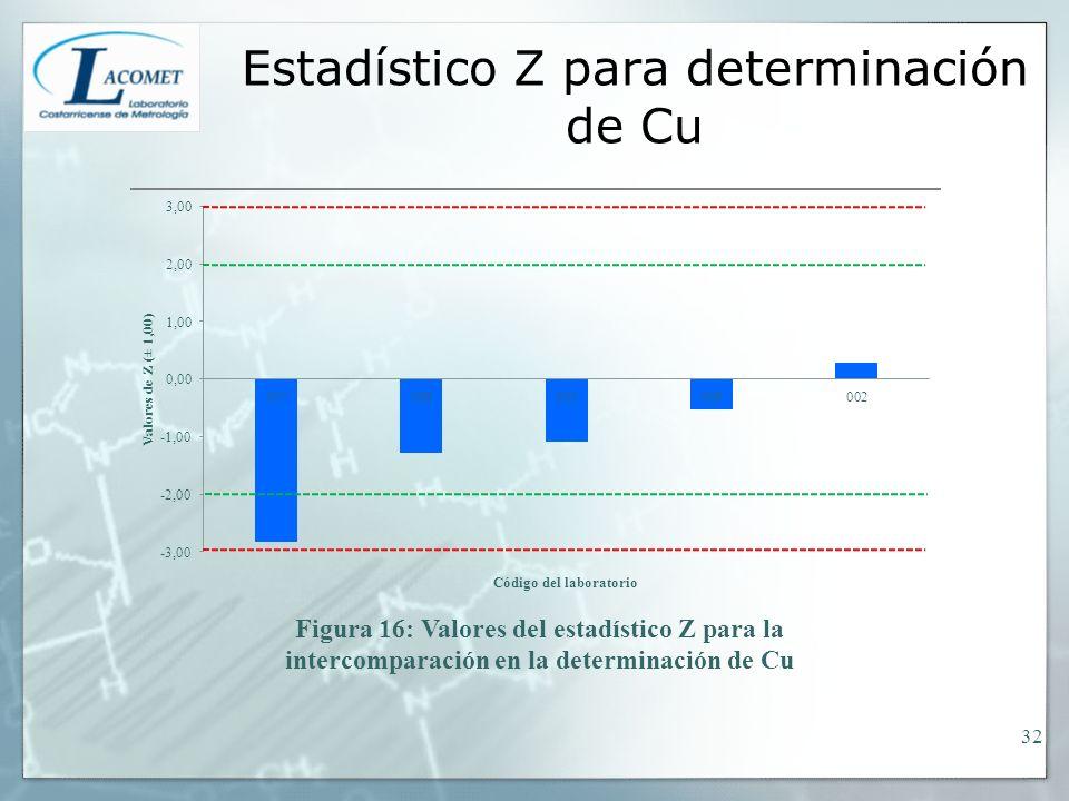 Estadístico Z para determinación de Cu 32