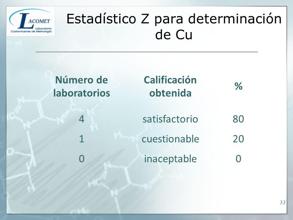 Estadístico Z para determinación de Cu Número de laboratorios Calificación obtenida % 4satisfactorio80 1cuestionable20 0inaceptable0 33