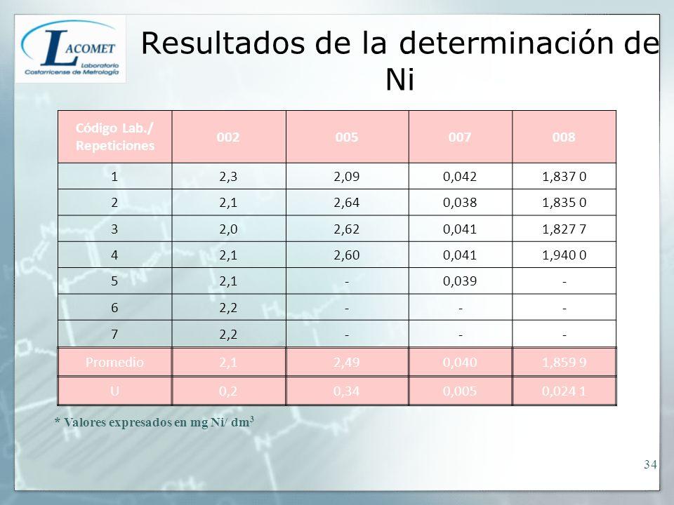 Resultados de la determinación de Ni * Valores expresados en mg Ni/ dm 3 Código Lab./ Repeticiones 002005007008 12,32,090,0421,837 0 22,12,640,0381,83