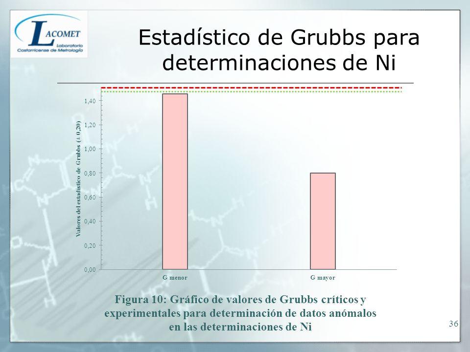 Estadístico de Grubbs para determinaciones de Ni 36