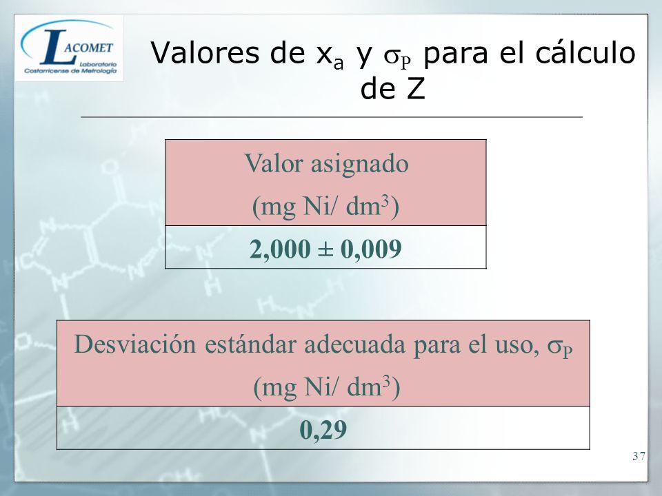 Valores de x a y P para el cálculo de Z Valor asignado (mg Ni/ dm 3 ) 2,000 ± 0,009 Desviación estándar adecuada para el uso, P (mg Ni/ dm 3 ) 0,29 37