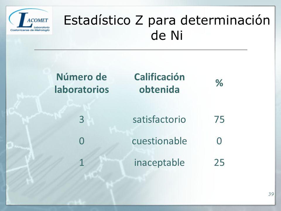 Estadístico Z para determinación de Ni Número de laboratorios Calificación obtenida % 3satisfactorio75 0cuestionable0 1inaceptable25 39