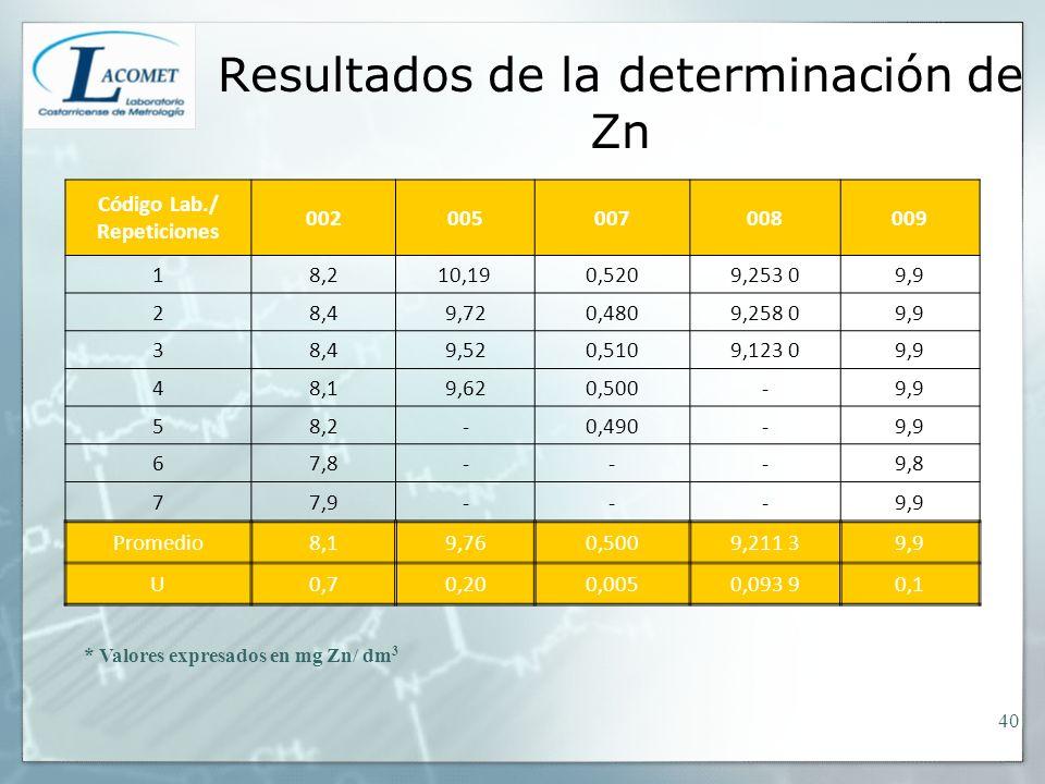Resultados de la determinación de Zn * Valores expresados en mg Zn/ dm 3 Código Lab./ Repeticiones 002005007008009 18,210,190,5209,253 09,9 28,49,720,