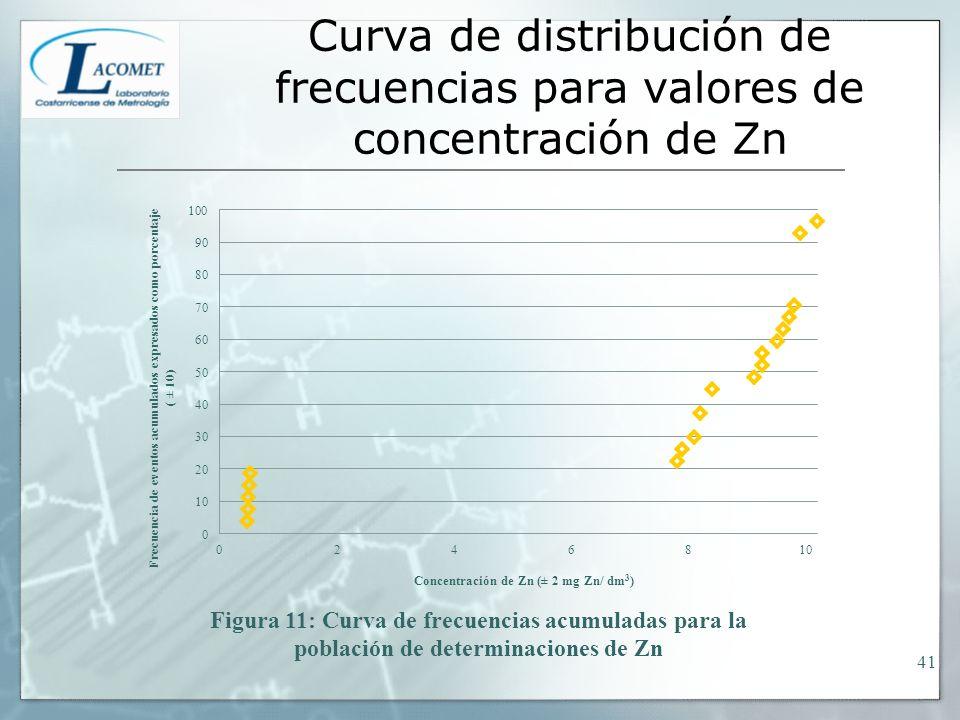 Curva de distribución de frecuencias para valores de concentración de Zn 41