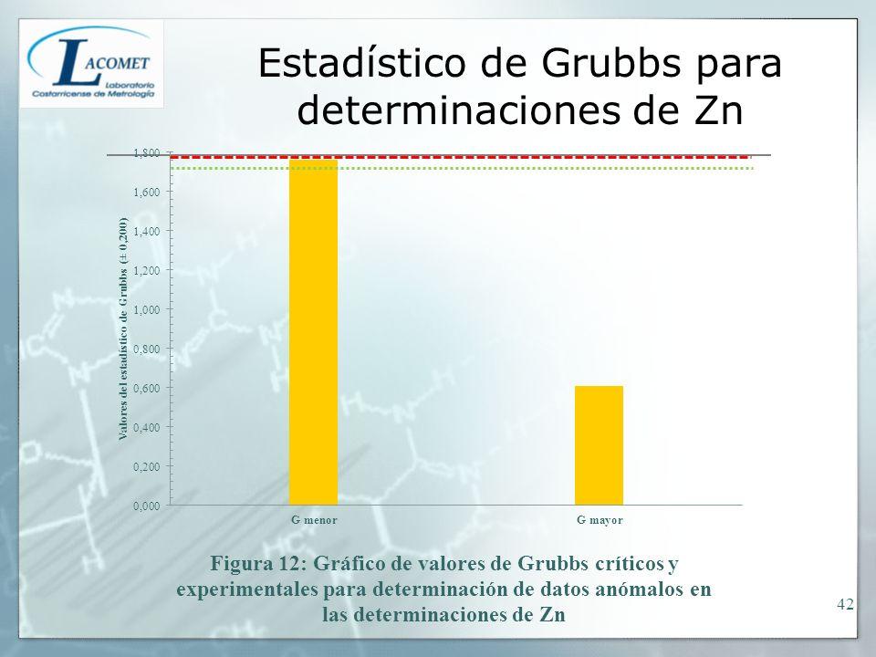 Estadístico de Grubbs para determinaciones de Zn 42