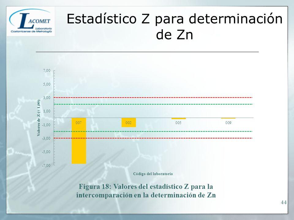 Estadístico Z para determinación de Zn 44